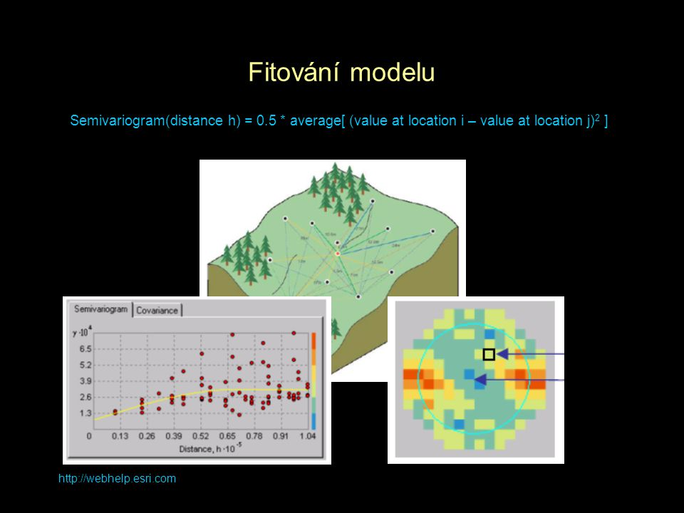 Fitování modelu Semivariogram(distance h) = 0.5 * average[ (value at location i – value at location j)2 ]